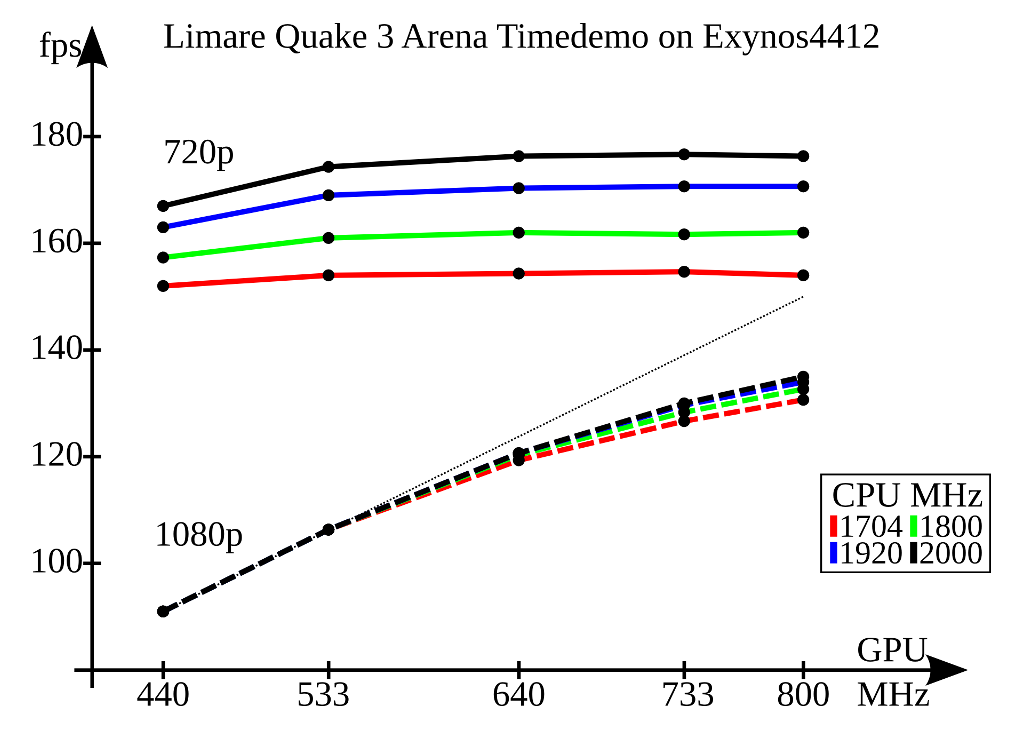 Limare Q3A benchmark results on exynos4412
