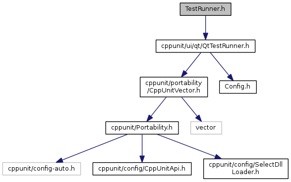 CppUnit - The Unit Testing Library
