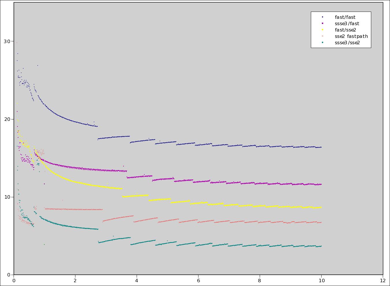 Index of /~sandmann/ssse3